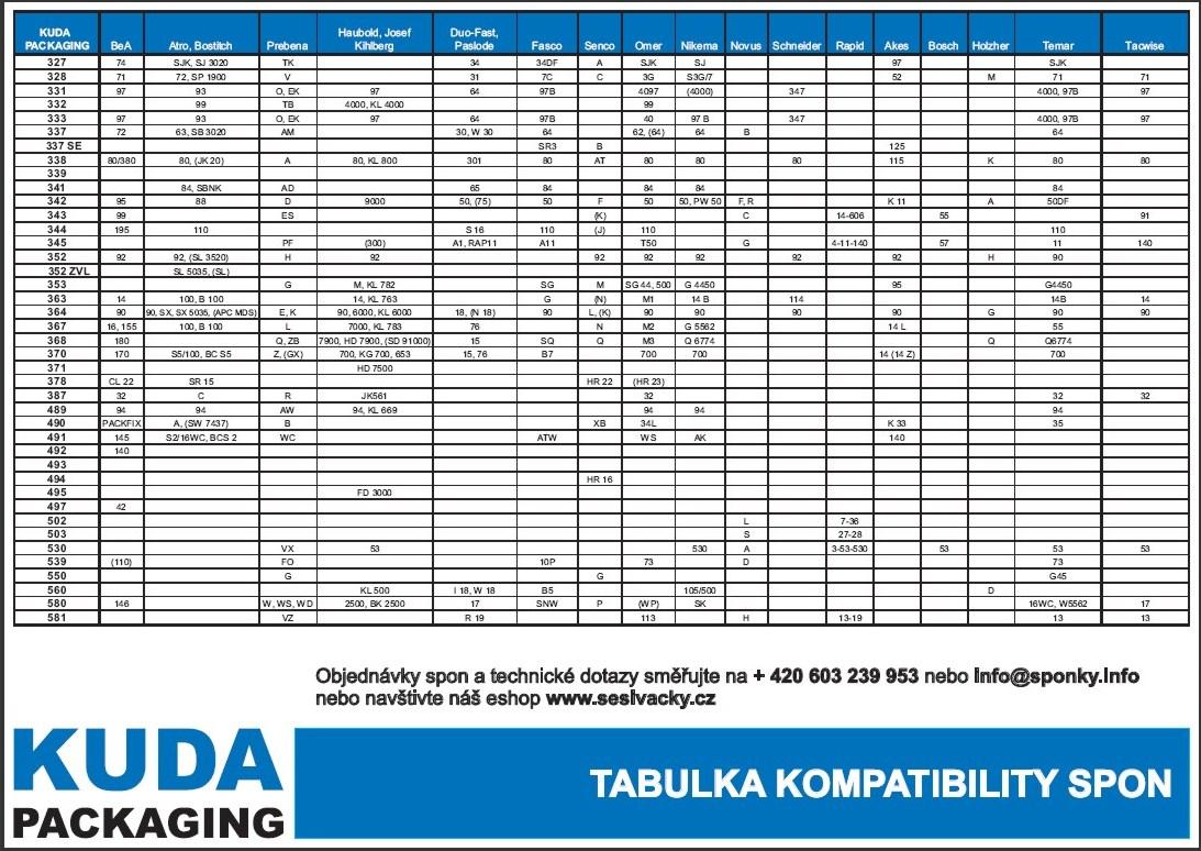 Srovnávací tabulka sponek do sponkovaček KUDA